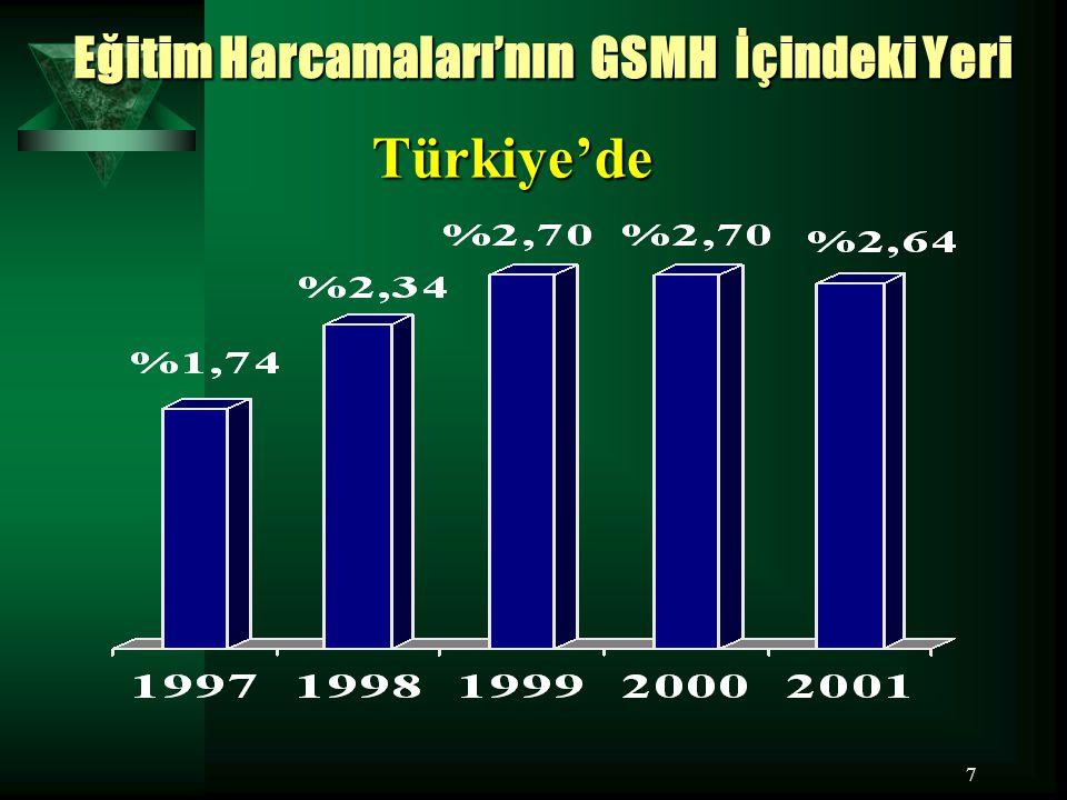 7 Türkiye'de Eğitim Harcamaları'nın GSMH İçindeki Yeri