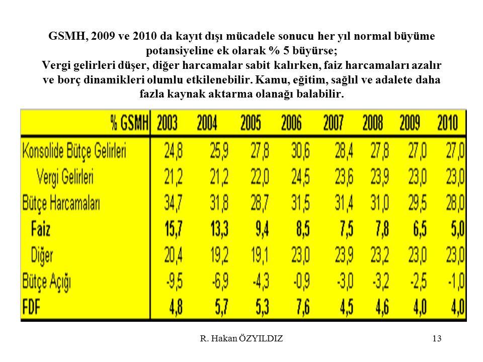 R. Hakan ÖZYILDIZ13 GSMH, 2009 ve 2010 da kayıt dışı mücadele sonucu her yıl normal büyüme potansiyeline ek olarak % 5 büyürse; Vergi gelirleri düşer,