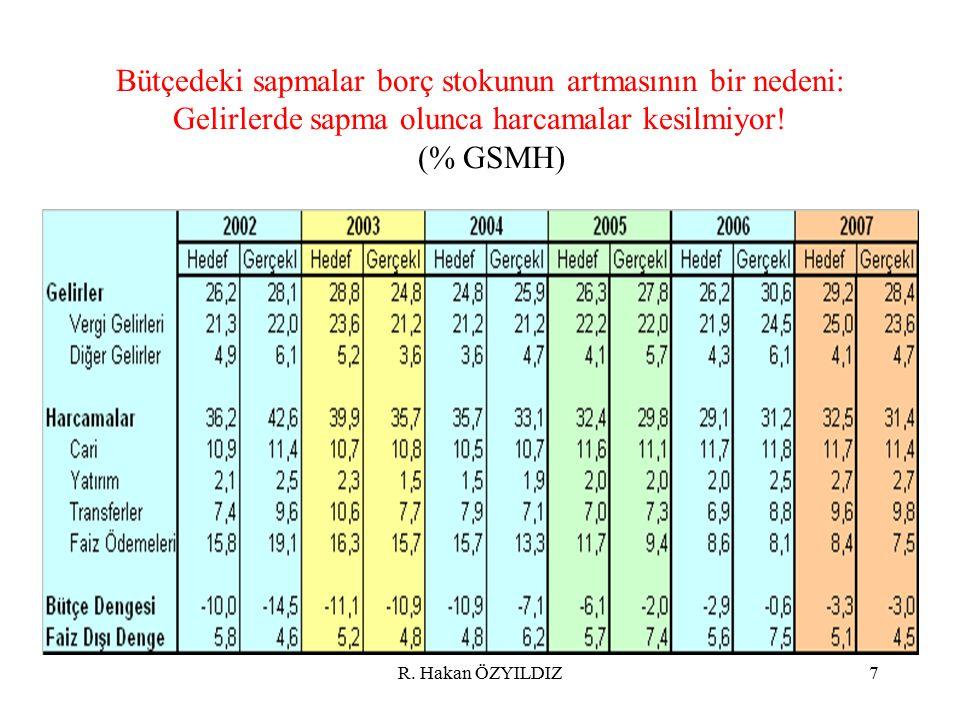R. Hakan ÖZYILDIZ7 Bütçedeki sapmalar borç stokunun artmasının bir nedeni: Gelirlerde sapma olunca harcamalar kesilmiyor! (% GSMH)