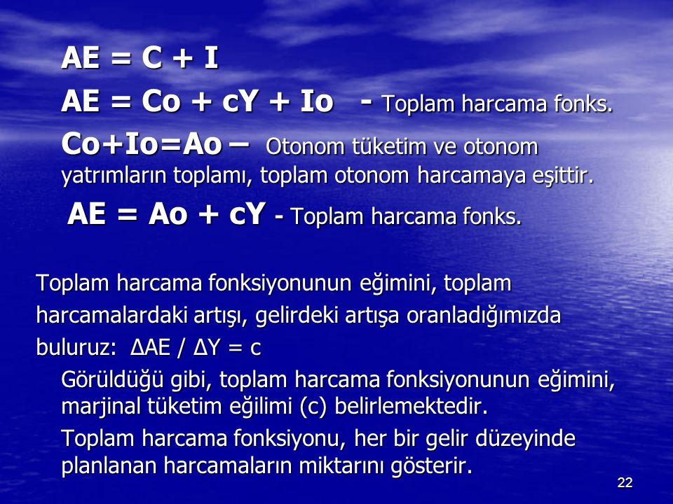 AE = C + I AE = Co + cY + Io - Toplam harcama fonks. Co+Io=Ao – Otonom tüketim ve otonom yatrımların toplamı, toplam otonom harcamaya eşittir. AE = Ao