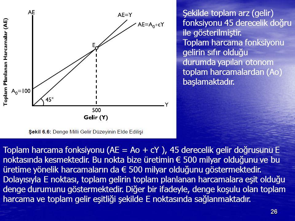 26 Şekilde toplam arz (gelir) fonksiyonu 45 derecelik doğru ile gösterilmiştir. Toplam harcama fonksiyonu gelirin sıfır olduğu durumda yapılan otonom