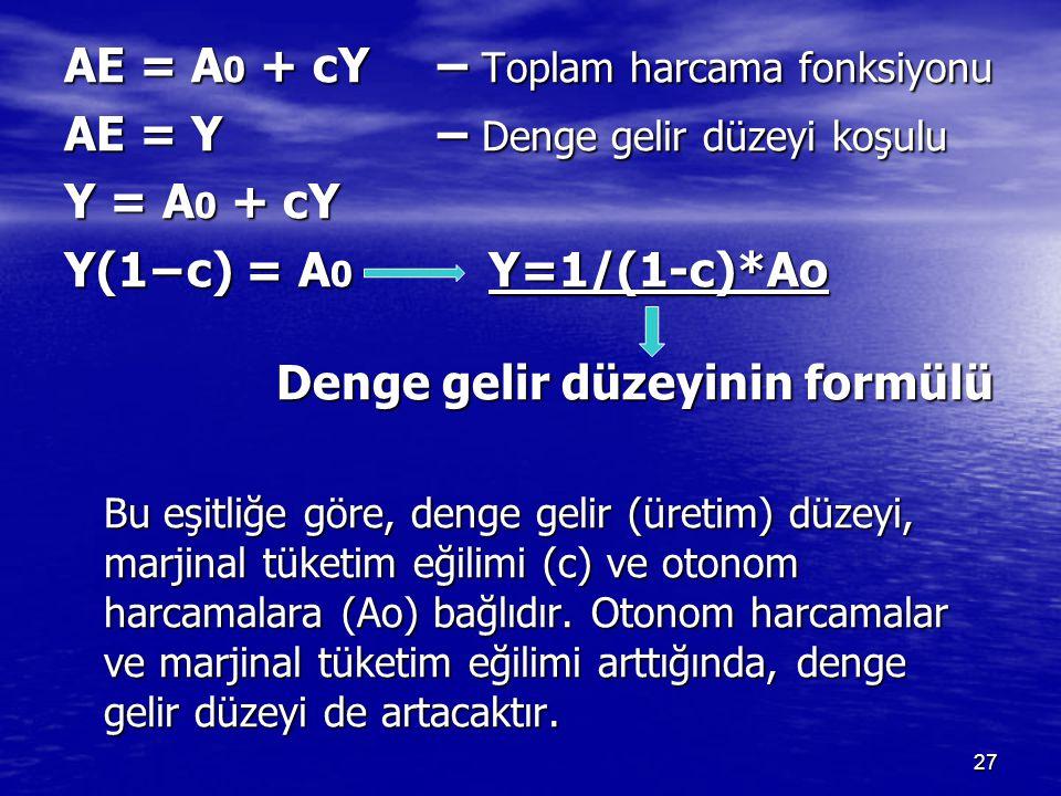 AE = A 0 + cY – Toplam harcama fonksiyonu AE = Y – Denge gelir düzeyi koşulu Y = A 0 + cY Y(1−c) = A 0 Y=1/(1-c)*Ao Denge gelir düzeyinin formülü Bu e