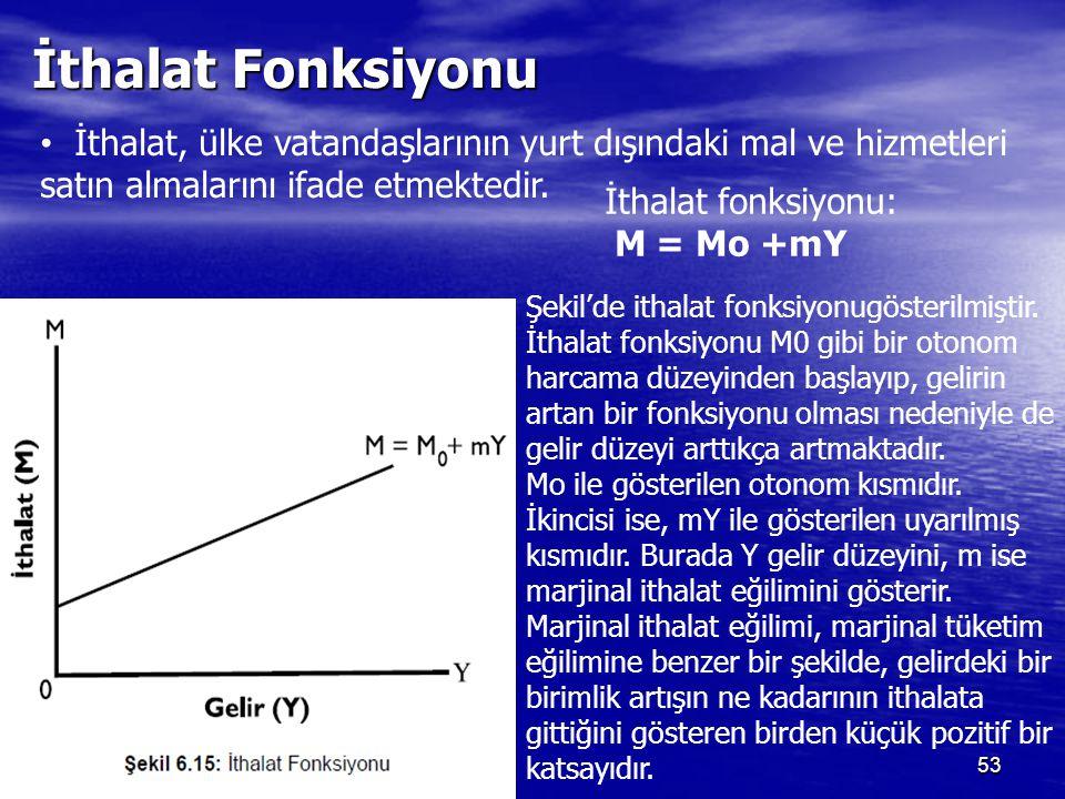 İthalat Fonksiyonu 53 İthalat, ülke vatandaşlarının yurt dışındaki mal ve hizmetleri satın almalarını ifade etmektedir. İthalat fonksiyonu: M = Mo +mY