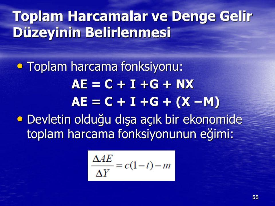 Toplam Harcamalar ve Denge Gelir Düzeyinin Belirlenmesi Toplam harcama fonksiyonu: Toplam harcama fonksiyonu: AE = C + I +G + NX AE = C + I +G + (X −M