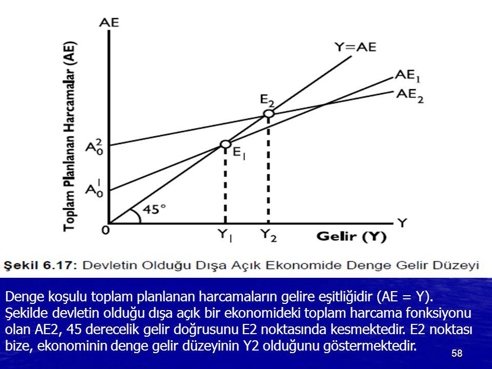 58 Denge koşulu toplam planlanan harcamaların gelire eşitliğidir (AE = Y). Şekilde devletin olduğu dışa açık bir ekonomideki toplam harcama fonksiyonu