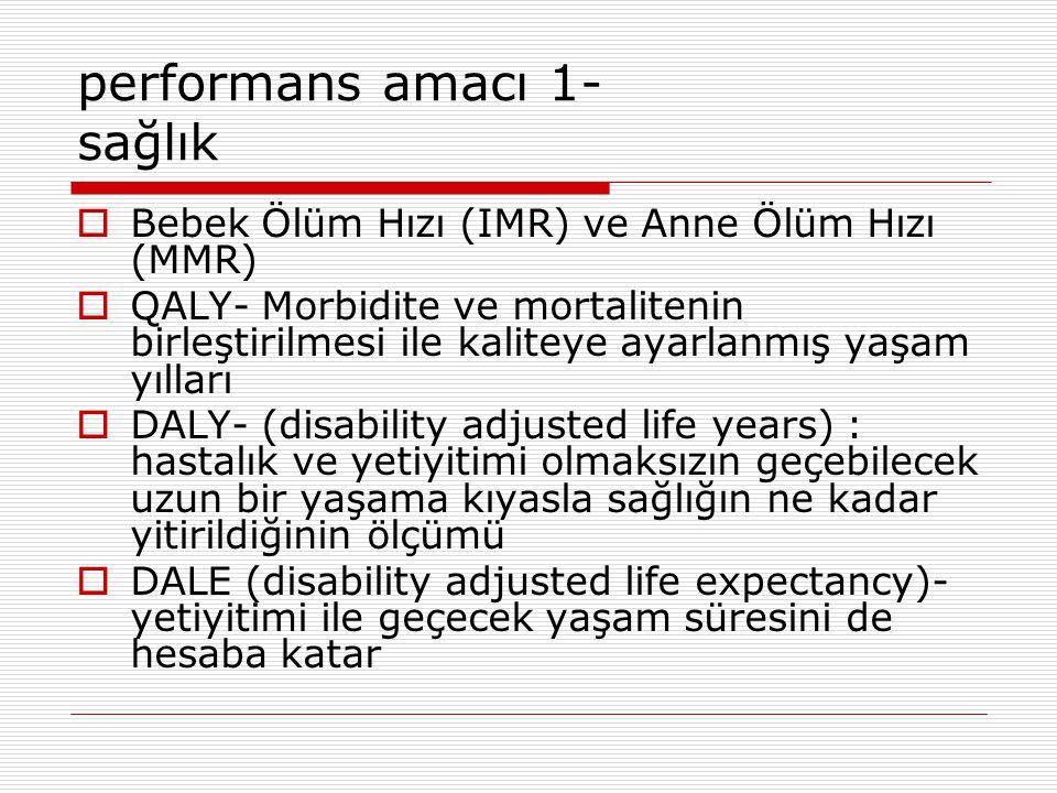 performans amacı 1- sağlık  Bebek Ölüm Hızı (IMR) ve Anne Ölüm Hızı (MMR)  QALY- Morbidite ve mortalitenin birleştirilmesi ile kaliteye ayarlanmış yaşam yılları  DALY- (disability adjusted life years) : hastalık ve yetiyitimi olmaksızın geçebilecek uzun bir yaşama kıyasla sağlığın ne kadar yitirildiğinin ölçümü  DALE (disability adjusted life expectancy)- yetiyitimi ile geçecek yaşam süresini de hesaba katar