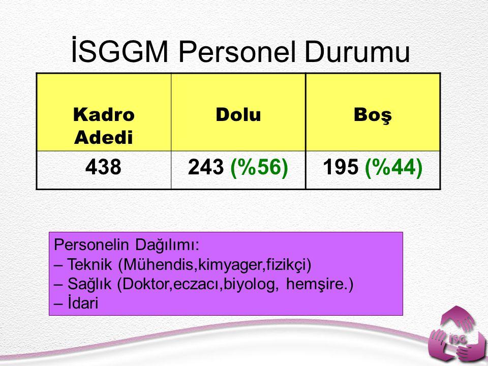 İSGGM Personel Durumu Kadro Adedi DoluBoş 438243 (%56)195 (%44) Personelin Dağılımı: – Teknik (Mühendis,kimyager,fizikçi) – Sağlık (Doktor,eczacı,biyo