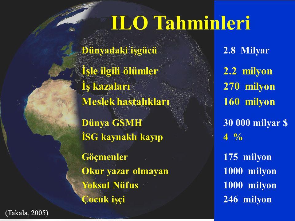 ILO Tahminleri Dünyadaki işgücü 2.8 Milyar İşle ilgili ölümler 2.2 milyon İş kazaları 270 milyon Meslek hastalıkları 160 milyon Dünya GSMH30 000 milya