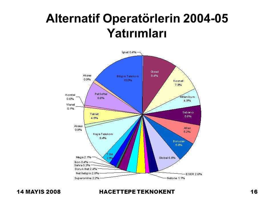 14 MAYIS 2008HACETTEPE TEKNOKENT16 Alternatif Operatörlerin 2004-05 Yatırımları