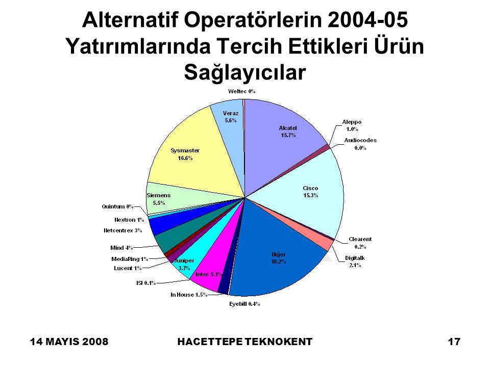 14 MAYIS 2008HACETTEPE TEKNOKENT17 Alternatif Operatörlerin 2004-05 Yatırımlarında Tercih Ettikleri Ürün Sağlayıcılar