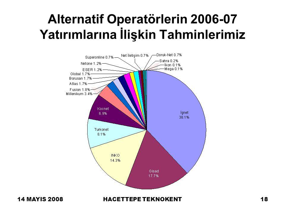 14 MAYIS 2008HACETTEPE TEKNOKENT18 Alternatif Operatörlerin 2006-07 Yatırımlarına İlişkin Tahminlerimiz