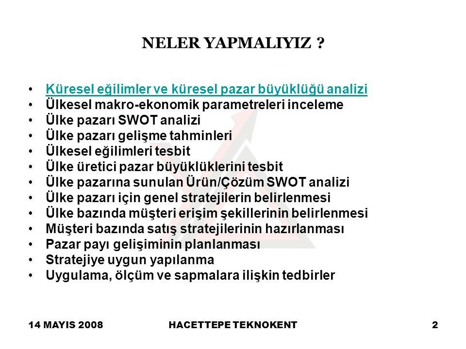 14 MAYIS 2008HACETTEPE TEKNOKENT13 –Kişi başına düşen GSMH'daki artışla birlikte kişi başına düşen telekom harcamalarının artacak olması –Doğru Küreselleşme Politikalarıyla sermaye ve teknolojinin Türkiye'ye çekilmesi –Ticaret ve Ekonomik İşbirliği Anlaşmaları –Türki Cumhuriyetler –Yurtdışındaki yatırımcı Türk İş Adamları –Ülkemize gelen turistler –Saudi Oger ve Vodafone'un Türkiye pazarında yatırım yapacak olması –Türkiye telekomünikasyon pazarının başka uluslararası yatırımcılar tarafından farkedilmesi Türkiye Bilişim Pazarı SWOT Analizi : Fırsatlar