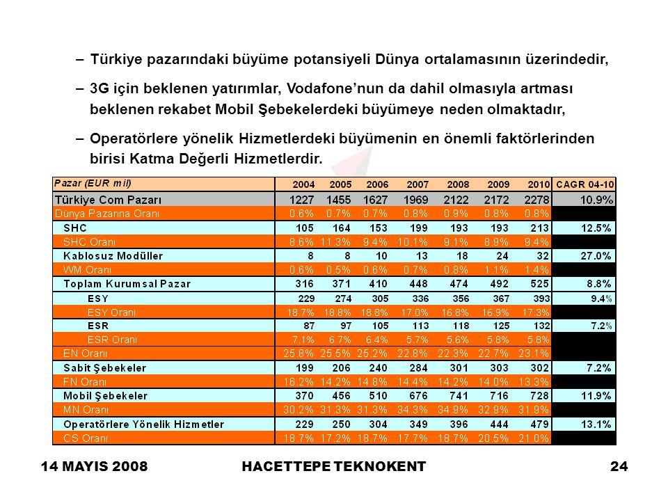 14 MAYIS 2008HACETTEPE TEKNOKENT24 –Türkiye pazarındaki büyüme potansiyeli Dünya ortalamasının üzerindedir, –3G için beklenen yatırımlar, Vodafone'nun