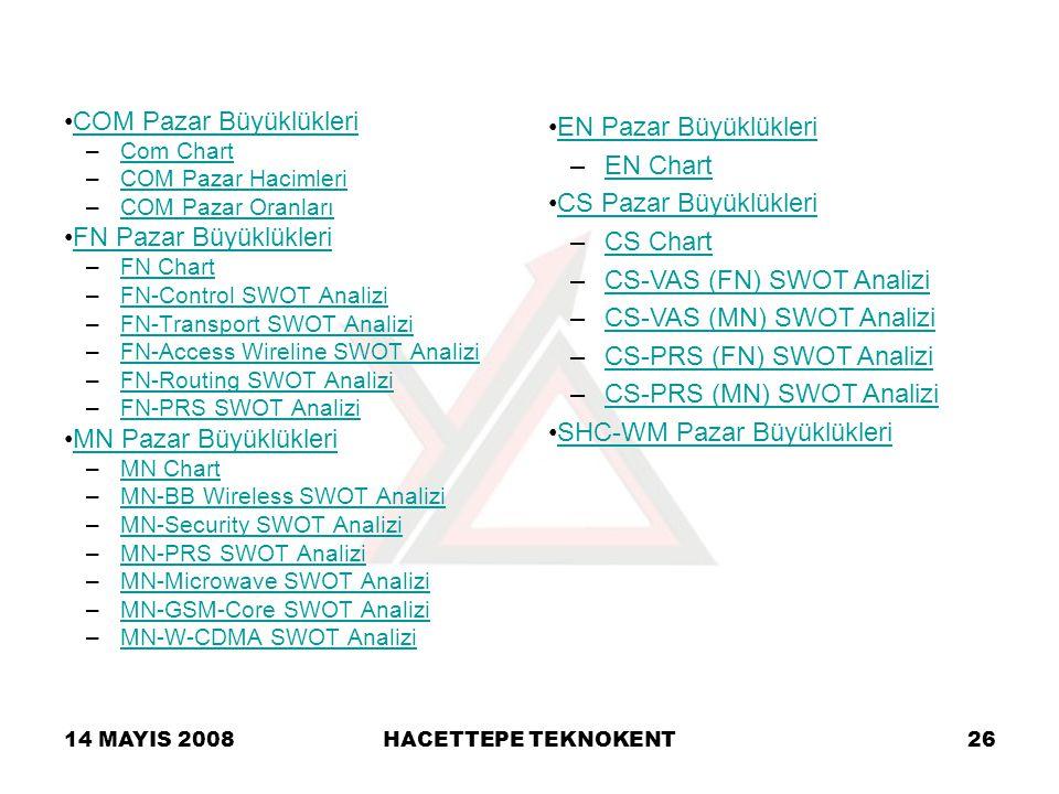 14 MAYIS 2008HACETTEPE TEKNOKENT26 COM Pazar BüyüklükleriCOM Pazar Büyüklükleri –Com ChartCom Chart –COM Pazar HacimleriCOM Pazar Hacimleri –COM Pazar