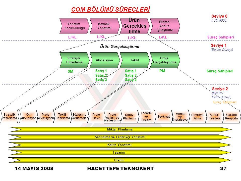 14 MAYIS 2008HACETTEPE TEKNOKENT37 Yönetim Sorumluluğu Ürün Gerçekleş tirme Kaynak Yönetimi Ölçme Analiz İyileştirme Ürün Gerçekleştirme Seviye 0 (ISO