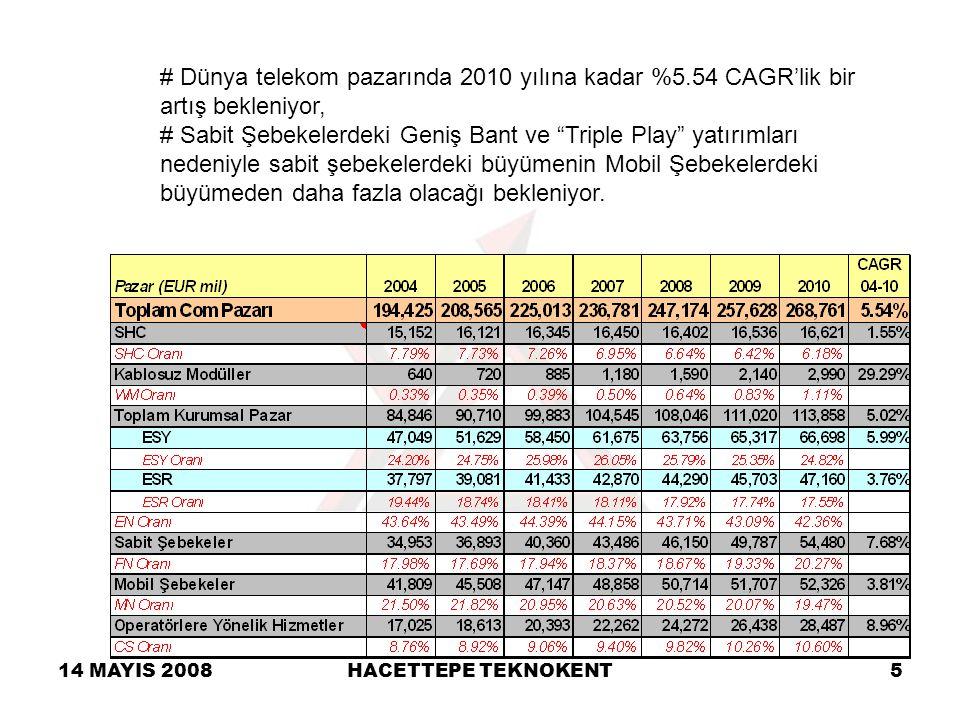 14 MAYIS 2008HACETTEPE TEKNOKENT5 # Dünya telekom pazarında 2010 yılına kadar %5.54 CAGR'lik bir artış bekleniyor, # Sabit Şebekelerdeki Geniş Bant ve