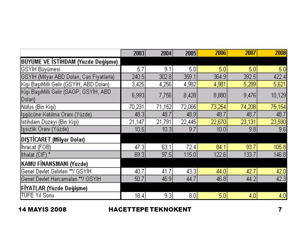 14 MAYIS 2008HACETTEPE TEKNOKENT8 Sabit Hat: TTAŞ pazarının, 2006'dan başlayarak, Oger Telecom önderliğindeki konsorsiyumunun yatırımlarıyla yeniden canlanacağı bekleniyorsa da, sabit hat aboneliğinin 2010 yılına kadar 21 milyona ulaşması beklenmiyor.