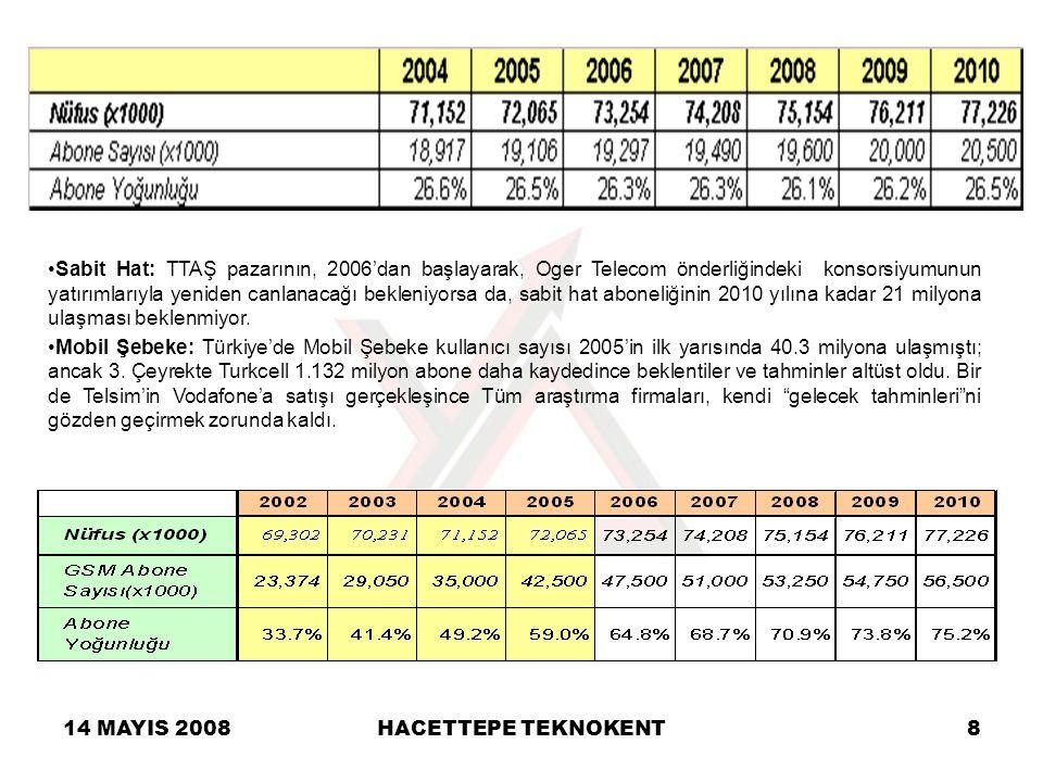 14 MAYIS 2008HACETTEPE TEKNOKENT8 Sabit Hat: TTAŞ pazarının, 2006'dan başlayarak, Oger Telecom önderliğindeki konsorsiyumunun yatırımlarıyla yeniden c