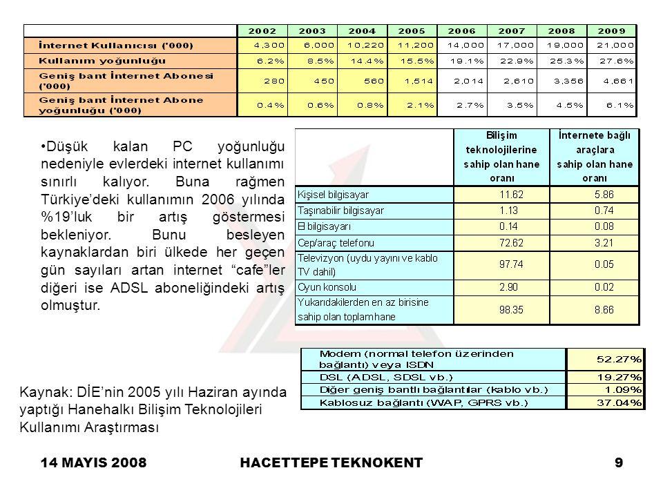 14 MAYIS 2008HACETTEPE TEKNOKENT9 Düşük kalan PC yoğunluğu nedeniyle evlerdeki internet kullanımı sınırlı kalıyor. Buna rağmen Türkiye'deki kullanımın