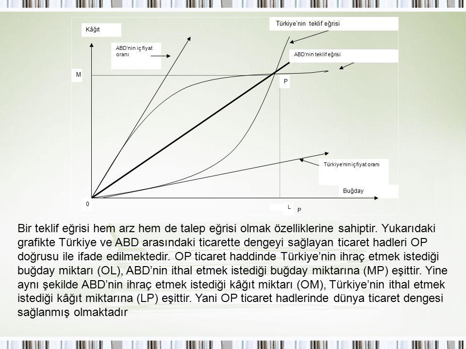 Buğday ABD'nin teklif eğrisi ABD'nin iç fiyat oranı Türkiye'nin iç fiyat oranı P P M 0 Türkiye'nin teklif eğrisi Kâğıt L Bir teklif eğrisi hem arz hem