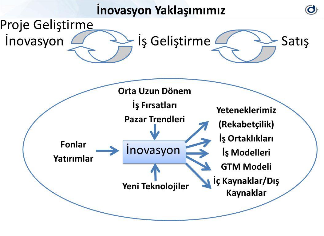 İnovasyon İş Geliştirme Satış İnovasyon Yaklaşımımız İnovasyon Orta Uzun Dönem İş Fırsatları Pazar Trendleri Yeni Teknolojiler Fonlar Yatırımlar Yeteneklerimiz (Rekabetçilik) İş Ortaklıkları İş Modelleri GTM Modeli İç Kaynaklar/Dış Kaynaklar Proje Geliştirme