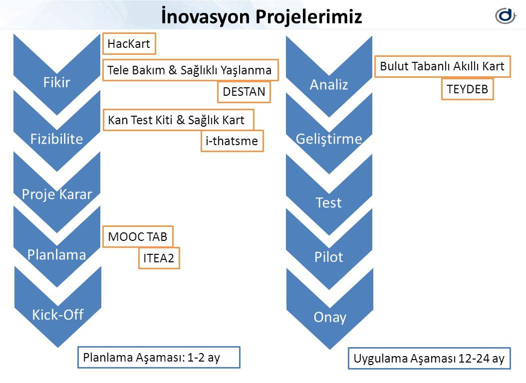 Fikir İnovasyon Projelerimiz Fizibilite Proje Karar PlanlamaKick-Off Kan Test Kiti & Sağlık Kart Analiz Geliştirme TestPilotOnay Bulut Tabanlı Akıllı Kart Tele Bakım & Sağlıklı Yaşlanma MOOC TAB ITEA2 TEYDEB i-thatsme DESTAN Planlama Aşaması: 1-2 ay Uygulama Aşaması 12-24 ay HacKart
