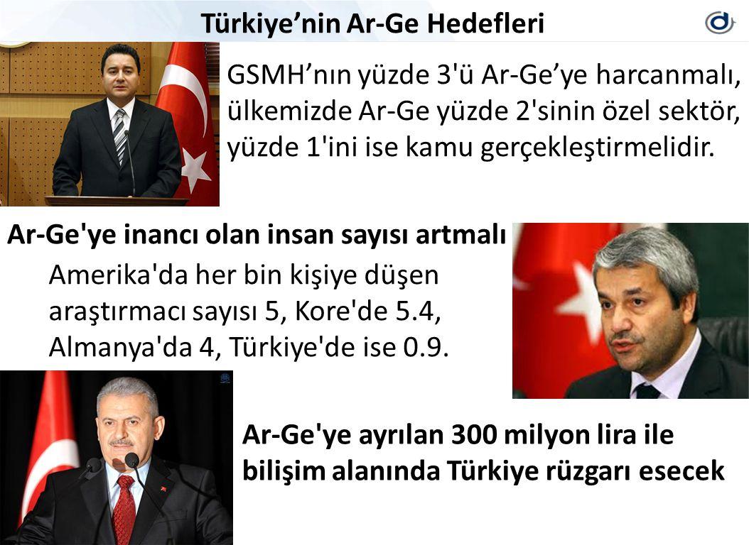 Türkiye'nin Ar-Ge Hedefleri Ar-Ge ye inancı olan insan sayısı artmalı Amerika da her bin kişiye düşen araştırmacı sayısı 5, Kore de 5.4, Almanya da 4, Türkiye de ise 0.9.