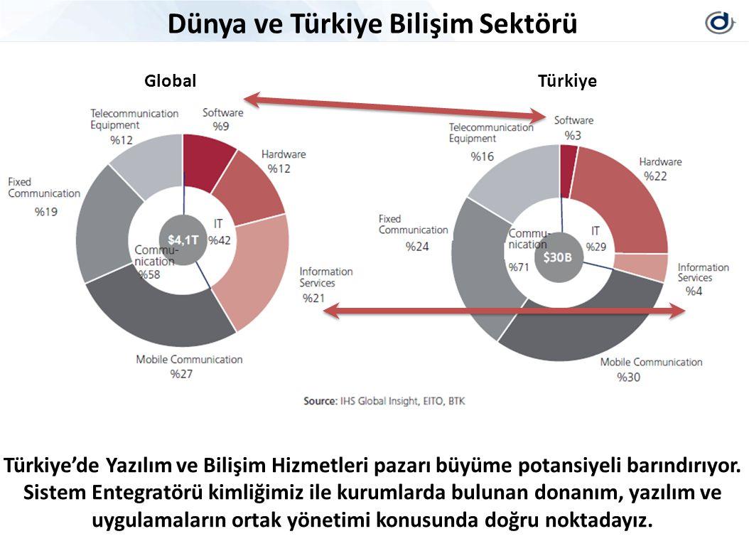 Dünya ve Türkiye Bilişim Sektörü Türkiye'de Yazılım ve Bilişim Hizmetleri pazarı büyüme potansiyeli barındırıyor. Sistem Entegratörü kimliğimiz ile ku