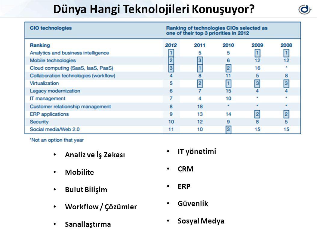 Analiz ve İş Zekası Mobilite Bulut Bilişim Workflow / Çözümler Sanallaştırma Hangi Teknolojileri Konuşuyorlar... IT yönetimi CRM ERP Güvenlik Sosyal M