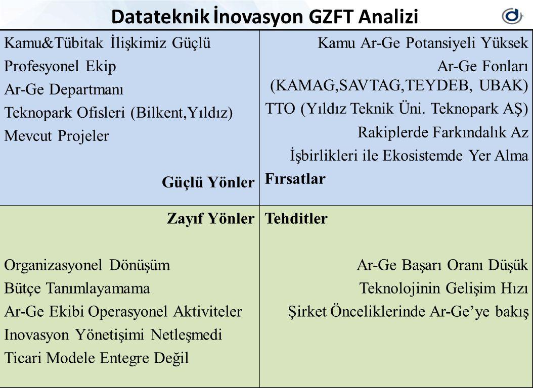 Datateknik İnovasyon GZFT Analizi Kamu&Tübitak İlişkimiz Güçlü Profesyonel Ekip Ar-Ge Departmanı Teknopark Ofisleri (Bilkent,Yıldız) Mevcut Projeler G