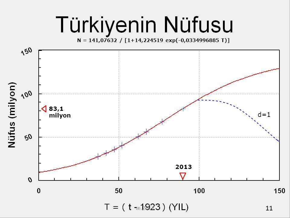 11 83,1 milyon 2013 N = 141,07632 / [1+14,224519 exp(-0,0334996885 T)] d=1 T = ( ) 11 æ.2013