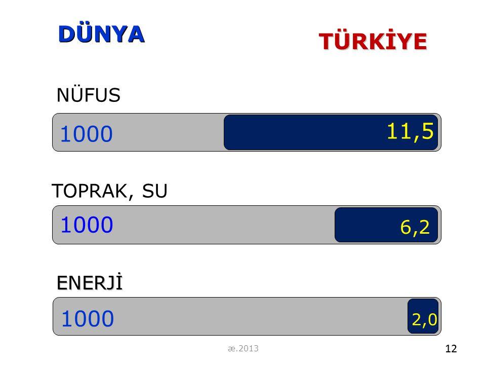 NÜFUS 1000 TOPRAK, SU 1000 ENERJİ 1000 DÜNYA 11,5 6,2 2,0TÜRKİYE 12 æ.2013