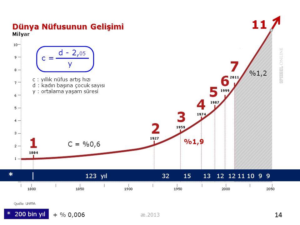 11 Dünya Nüfusunun Gelişimi Milyar * | 123 yıl 32 15 13 12 12 11 10 9 9 %1,2 C = %0,6 14 * 200 bin yıl %1,9 + % 0,006 d - 2, 05 c = y c : yıllık nüfus