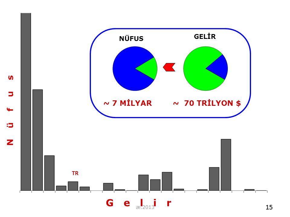 G e l i r ~ 7 MİLYAR ~ 70 TRİLYON $ NÜFUS GELİR 15 TR 15 æ.2013