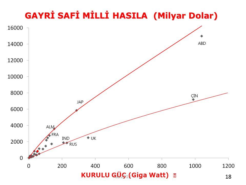GAYRİ SAFİ MİLLİ HASILA (Milyar Dolar) KURULU GÜÇ (Giga Watt)  18 æ.2013