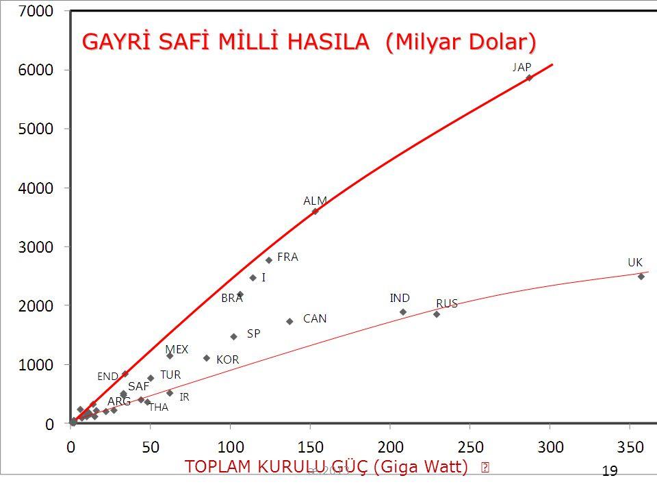 GAYRİ SAFİ MİLLİ HASILA (Milyar Dolar) TOPLAM KURULU GÜÇ (Giga Watt)  END IR THA ARG SAF 19 æ.2013