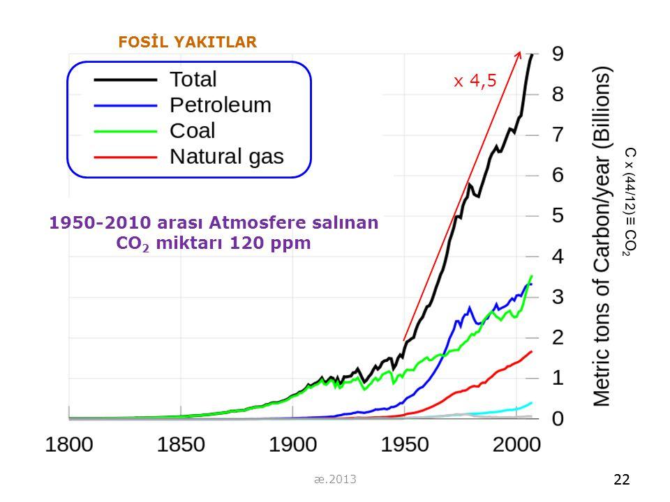 x 4,5 1950-2010 arası Atmosfere salınan CO 2 miktarı 120 ppm C x (44/12) ≡ CO 2 22 FOSİL YAKITLAR 22 æ.2013