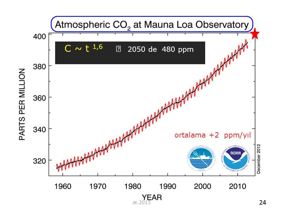 C ~ t 1,6  2050 de 480 ppm ortalama +2 ppm/yıl 24 æ.2013