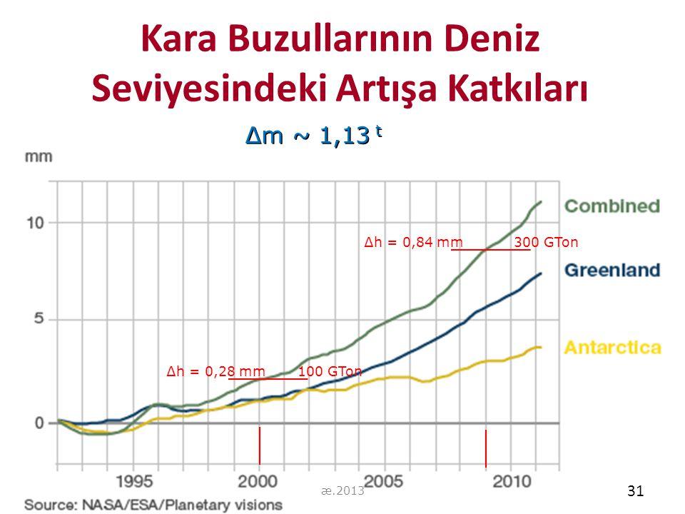 Kara Buzullarının Deniz Seviyesindeki Artışa Katkıları 31 ∆m ~ 1,13 t ∆h = 0,28 mm 100 GTon ∆h = 0,84 mm 300 GTon 31 æ.2013