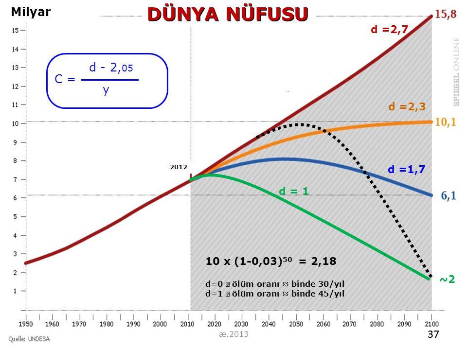 Milyar 10 x (1-0,03) 50 = 2,18 d=0  ölüm oranı ≈ binde 30/yıl d=1  ölüm oranı ≈ binde 45/yıl d =1,7 d =2,3 d =2,7 DÜNYA NÜFUSU d - 2, 05 y C = 2012