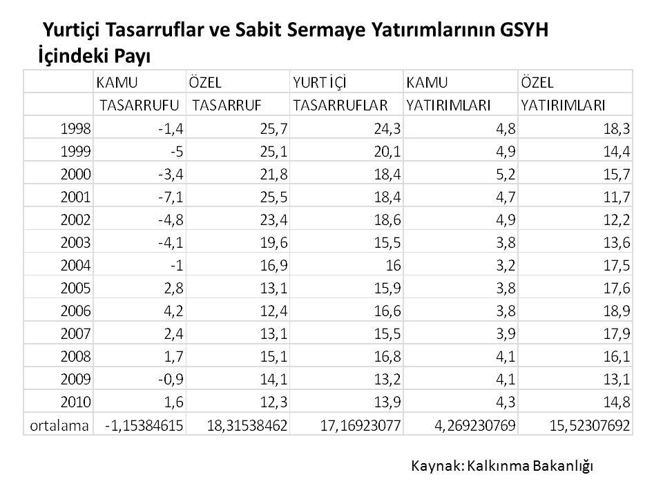Kaynak: Kalkınma Bakanlığı Yurtiçi Tasarruflar ve Sabit Sermaye Yatırımlarının GSYH İçindeki Payı