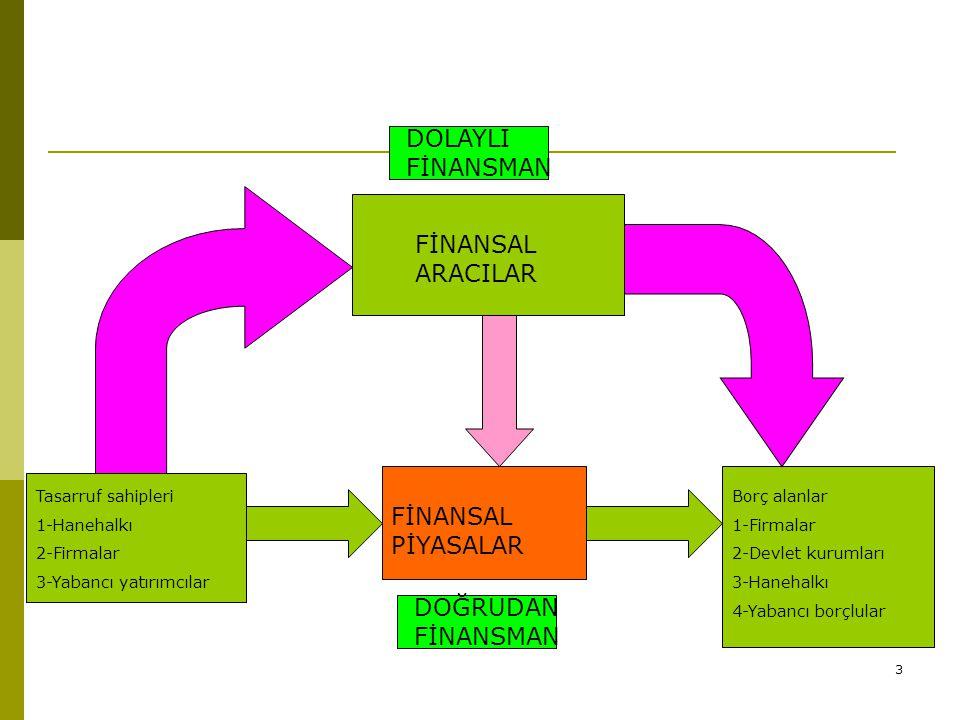 3 Tasarruf sahipleri 1-Hanehalkı 2-Firmalar 3-Yabancı yatırımcılar FİNANSAL PİYASALAR Borç alanlar 1-Firmalar 2-Devlet kurumları 3-Hanehalkı 4-Yabancı borçlular FİNANSAL ARACILAR DOLAYLI FİNANSMAN DOĞRUDAN FİNANSMAN