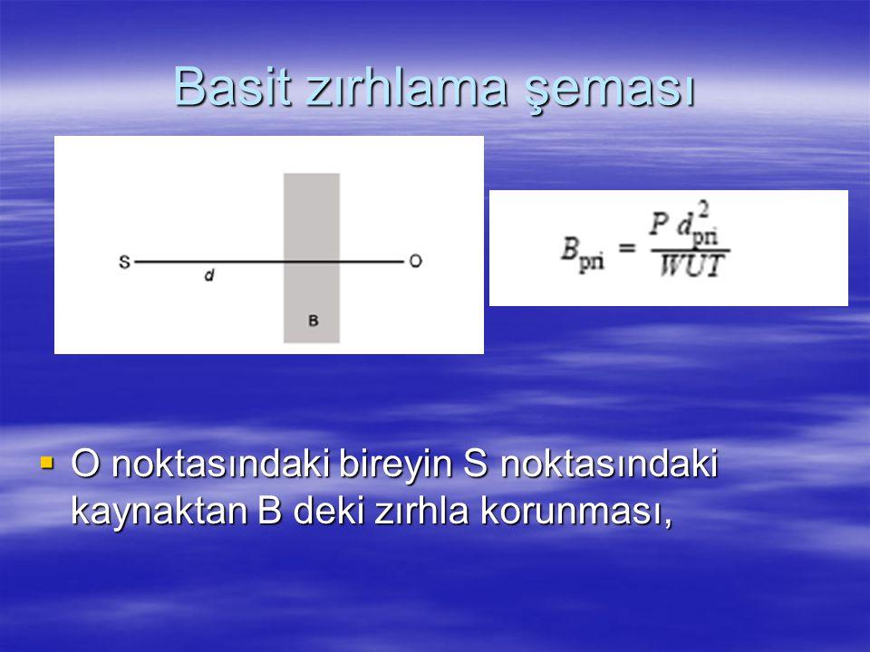 Basit zırhlama şeması  O noktasındaki bireyin S noktasındaki kaynaktan B deki zırhla korunması,