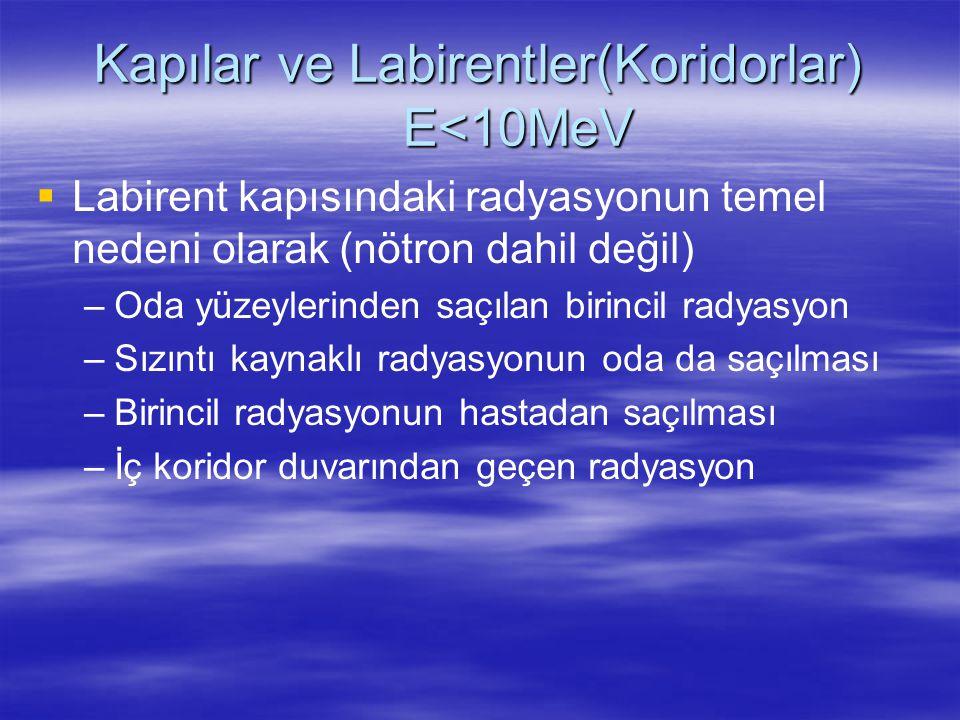   Labirent kapısındaki radyasyonun temel nedeni olarak (nötron dahil değil) – –Oda yüzeylerinden saçılan birincil radyasyon – –Sızıntı kaynaklı rady