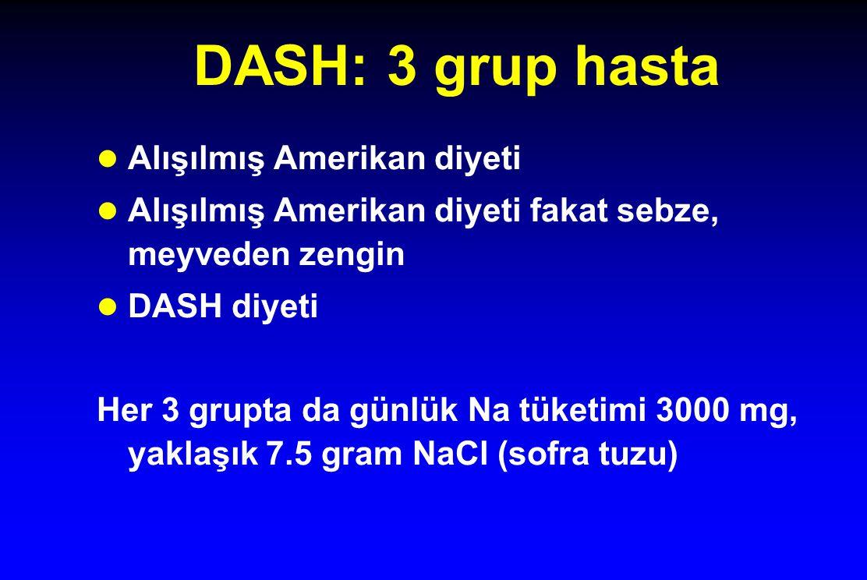 DASH: 3 grup hasta l Alışılmış Amerikan diyeti l Alışılmış Amerikan diyeti fakat sebze, meyveden zengin l DASH diyeti Her 3 grupta da günlük Na tüketi