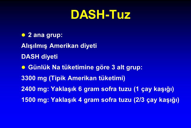 DASH-Tuz l 2 ana grup: Alışılmış Amerikan diyeti DASH diyeti l Günlük Na tüketimine göre 3 alt grup: 3300 mg (Tipik Amerikan tüketimi) 2400 mg: Yaklaş