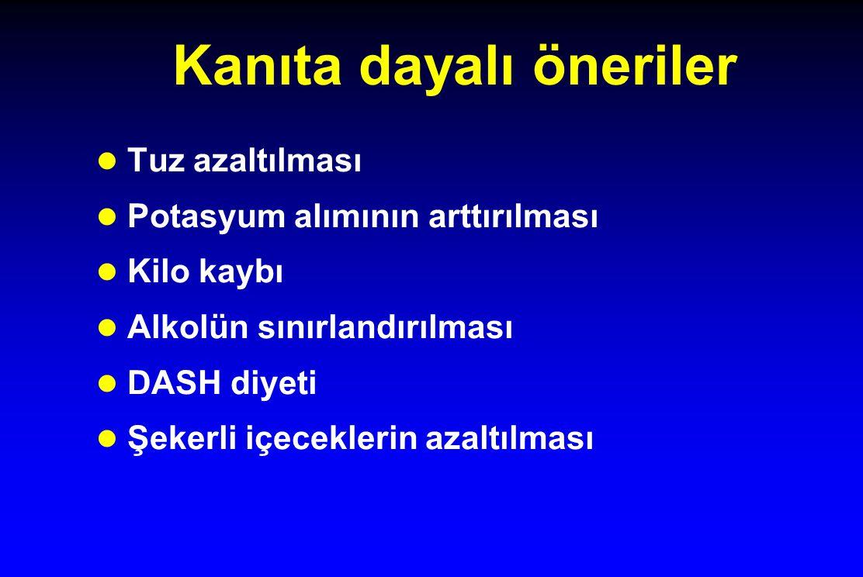 DASH: Kan basıncında iyileşme All subjects Subjects with hypertension