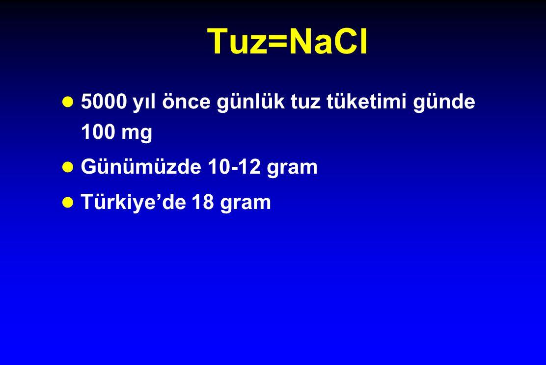 Tuz=NaCl l 5000 yıl önce günlük tuz tüketimi günde 100 mg l Günümüzde 10-12 gram l Türkiye'de 18 gram