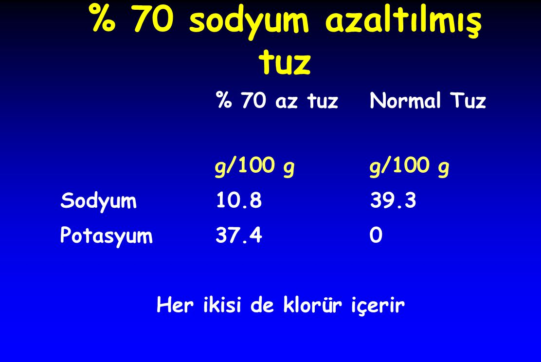 % 70 sodyum azaltılmış tuz % 70 az tuzNormal Tuzg/100 g Sodyum10.8 39.3 Potasyum 37.40 Her ikisi de klorür içerir