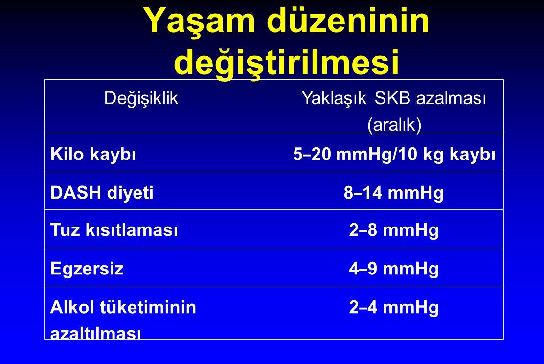 Yaşam düzeninin değiştirilmesi DeğişiklikYaklaşık SKB azalması (aralık) Kilo kaybı5 – 20 mmHg/10 kg kaybı DASH diyeti8 – 14 mmHg Tuz kısıtlaması2 – 8